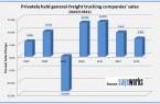 Sageworks Chart