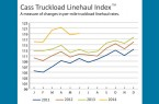 Cass Truckload Linehaul Index