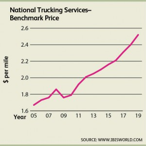 Trucking Prices