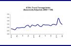 ATA Tonnage index April 2016