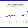 ATA Tonnage index April 2016