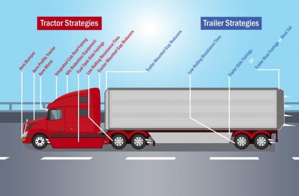 Atri Advices On Sustainability Go By Truck Global News
